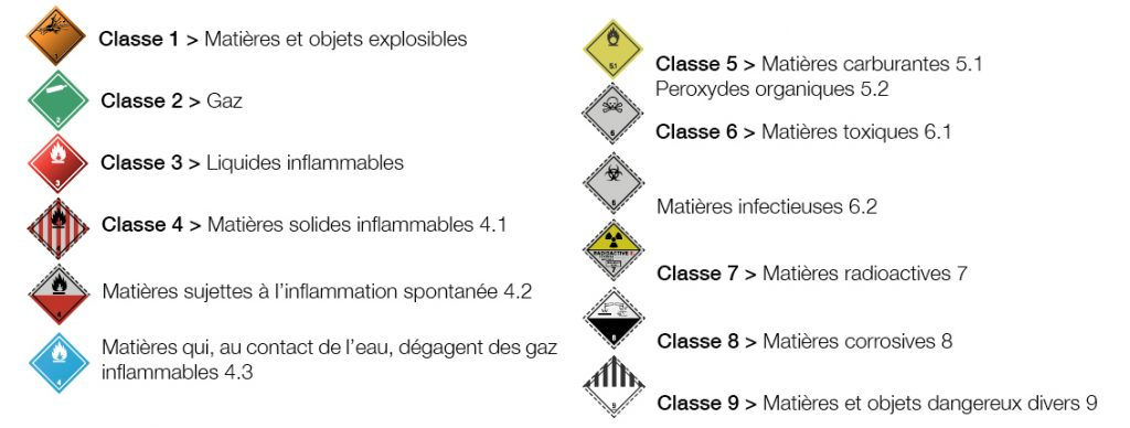 classification produits