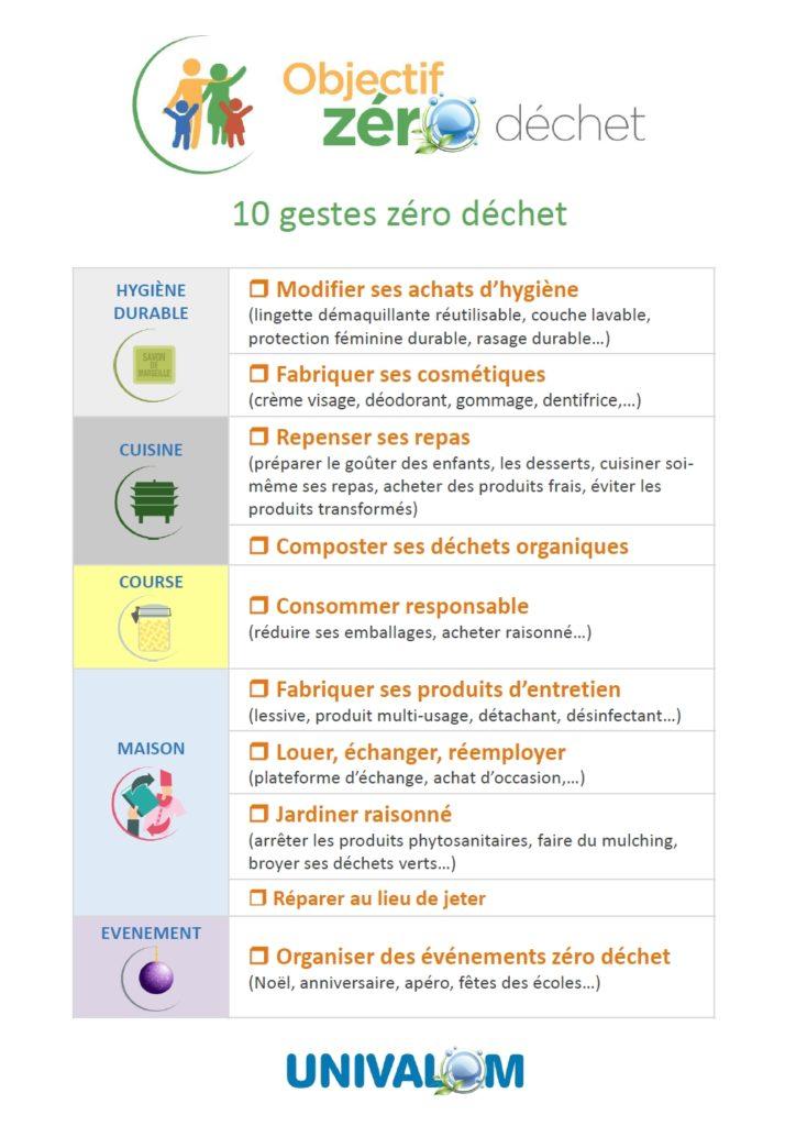 Les 10 gestes zéro déchet