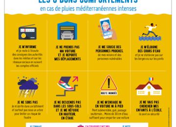 Les 8 bons comportements en cas de pluies méditerranéennes intenses