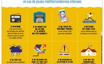 Pluies méditerranéennes intenses: les bons comportements à adopter